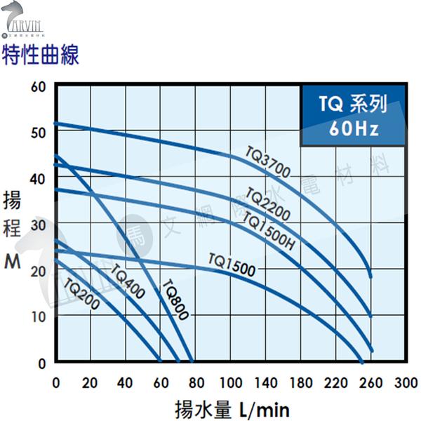 大井泵浦 TQ400 電子穩壓加壓機 1/2HP 住宅、公寓、透天厝樓頂水塔加壓用