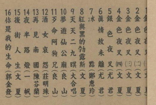 台灣歌謠傳奇7  CD (音樂影片購)