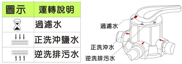 【龍門淨水】30公升手動逆洗控制沙濾器 錳砂-除泥沙雜質除鐵質-全戶-地下水/自來水過濾(L1053)