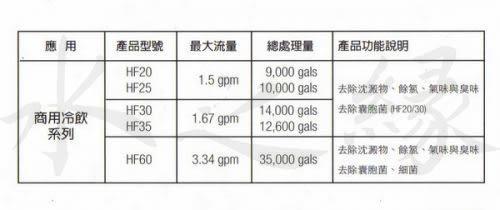 3M HF20 除菌生飲淨水器濾心✔過濾孔徑0.5微米✔總處理水量34000 公升✔3M原廠✔水之緣
