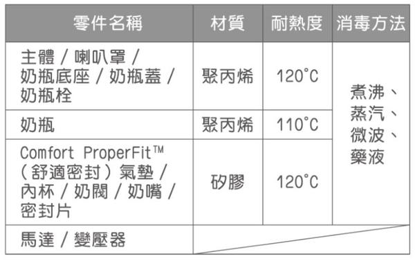 貝親 Pigeon 可攜式電動吸乳器 (P16746) 2700元