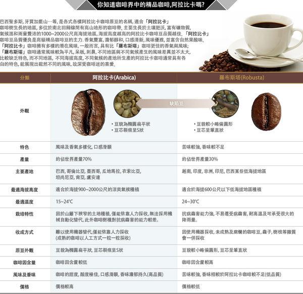 韓國【艾多美】阿拉比卡即溶黑咖啡(1.6G*40包)