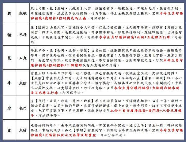 【吉祥開運坊】生肖守護神【保平安組合~羊-大日如來//Q版守護神福袋+硨磲守護神+平安符】