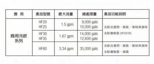3M HF30 高流量商用型除菌生飲濾心 ★過濾孔徑0.5微米 ★總處理水量14,000 加侖 / 52,996 公升