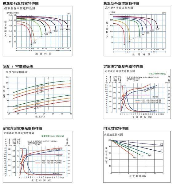 YUASA REC22-12 電池 ( 湯淺 REC型循環應用鉛酸電池/ 適用於電動腳踏車高爾夫球車)