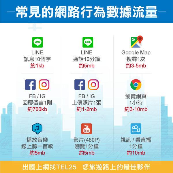 【Hallo】新加坡上網卡 7日 不限流量不降速 4G上網 吃到飽上網SIM卡