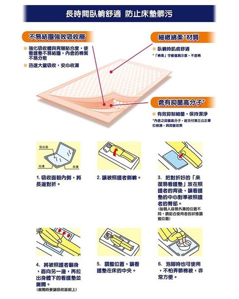來復易 看護墊(60x90CM) (8片/包x12包)箱購│飲食生活家
