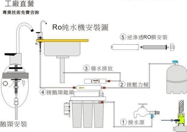 【龍門淨水】RO逆滲透純水機400型 50G 全自動水質偵測 淨水器.濾水器.濾心.廚下流理台.除鉛(G7003)
