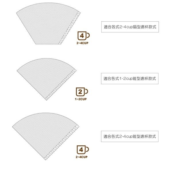 Driver錐形 不鏽鋼環保濾紙1-2cup 適用所有1-2杯錐形濾杯 咖啡濾紙 不鏽鋼咖啡濾紙