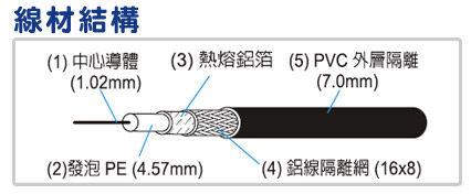[ 中將3C ]   PX大通128編織數位電視專用電纜線  5C-2V/128-50M