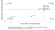 G4S Plc breached its 50 day moving average in a Bearish Manner : GFS-GB : October 26, 2017