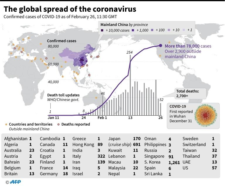 WHO raises global risk of coronavirus from 'high' to 'very high'