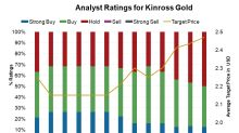What Would It Take for Analysts to Be More Positive about KGC?