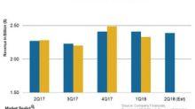 Upcoming Consumer Sector Earnings This Week