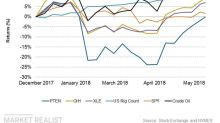 Patterson-UTI Energy Has Been Steady This Year