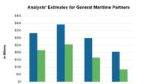 Will Gener8 Maritime Partners' 1Q18 Earnings Fall?
