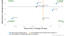 CES Energy Solutions Corp. breached its 50 day moving average in a Bearish Manner : CESDF-US : November 15, 2017