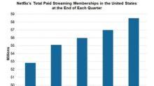 Netflix's Upward Growth Momentum Continues in US