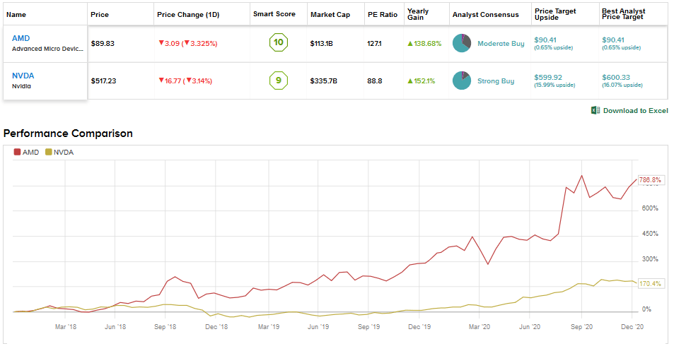 Will AMD stock price catch up to Nvidia's?