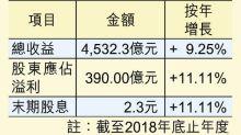 長和賺390億 冀提高資產價值