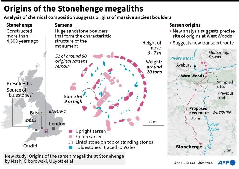 Graphic on a new study that tracks the origins of some of the largest stones at Britain's ancient Stonehenge monument. (AFP Photo/John SAEKI)