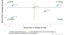 Saul Centers, Inc. breached its 50 day moving average in a Bearish Manner : BFS-US : December 6, 2017