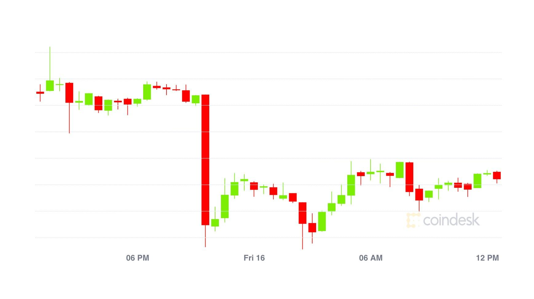 Market Wrap: Bitcoin Has Light Response to OKEx While Ether Options Traders Make Beacon Bets