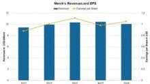 Merck & Co.'s 1Q18 Earnings: Revenues up 6%