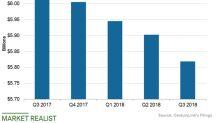 CenturyLink's Revenue Outlook