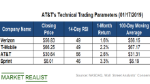 Where Does AT&T's Dividend Yield Stand?
