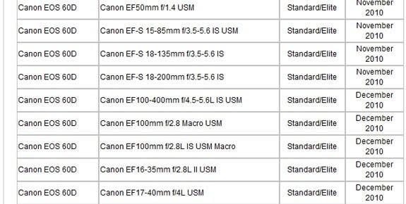 Canon EOS 60D turns up in DxO's optics modules roadmap