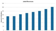 How Incyte's Jakafi Performed in 3Q17
