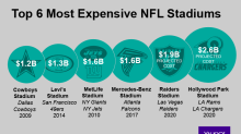 Economic benefits of NFL stadium boom are 'vastly overblown'