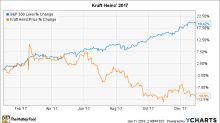 Why Kraft Heinz Stock Lost 11% in 2017