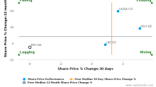 Publity AG breached its 50 day moving average in a Bearish Manner : PBY-DE : March 2, 2017
