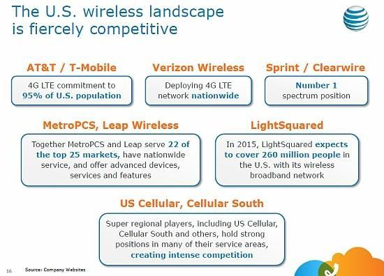 Sprint critiques proposed AT&T / T-Mobile deal, says buyout would 'dramatically alter' telecom industry