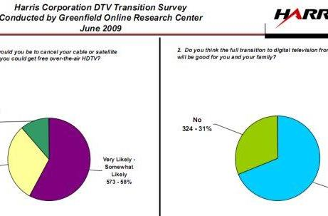 Will the DTV transition get more people watching OTA television?