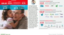 Johnson & Johnson Reports Strong Second-Quarter Results