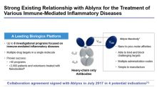 A Look at Ablynx and Sanofi's Existing Partnership