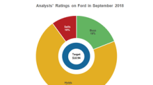 Analysts' Pessimism on Ford Stock Continues in September