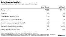 Soho House Has 20 Billion Reasons to EnvyWeWork
