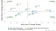 Gentex Corp. breached its 50 day moving average in a Bearish Manner : GNTX-US : October 24, 2017