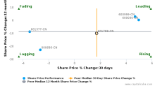 Everbright Securities Co., Ltd. breached its 50 day moving average in a Bearish Manner : 601788-CN : June 14, 2017