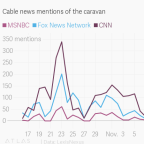 The media coverage of the migrant caravan nearly stopped after the US midterms