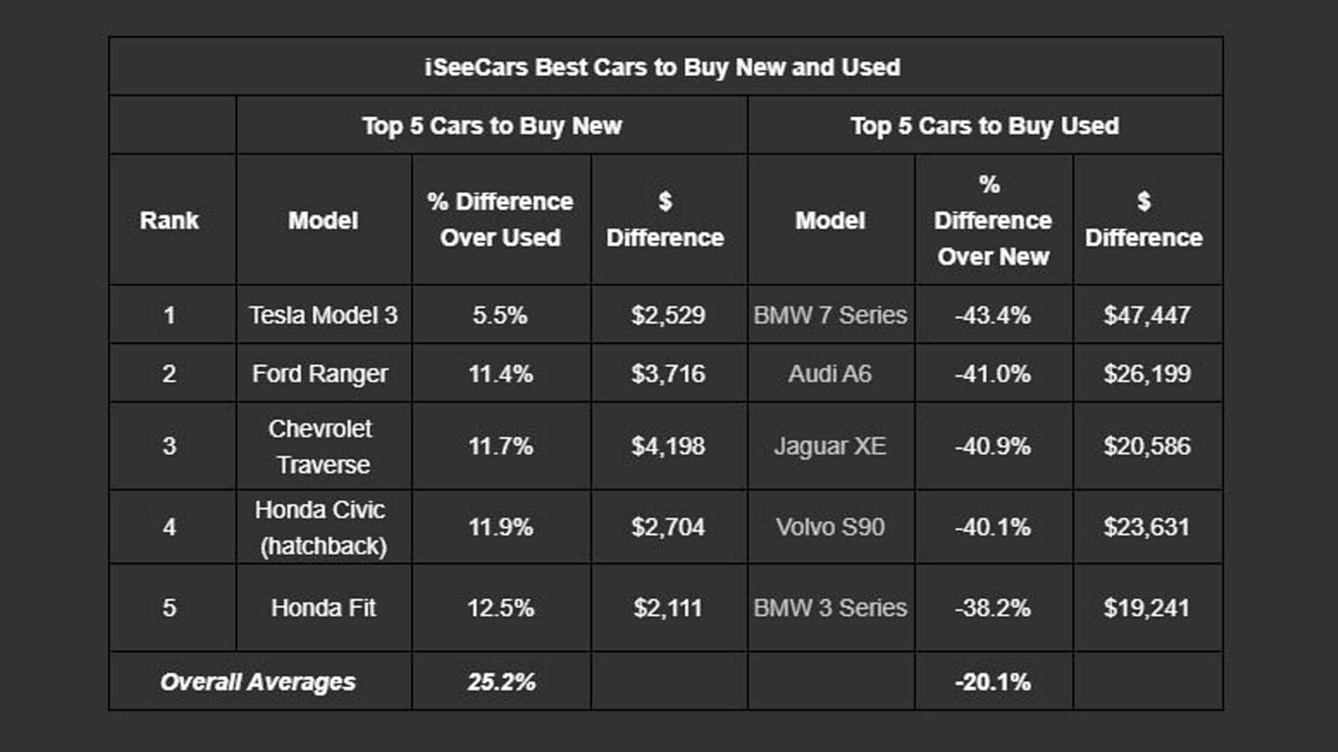 With Lowest Depreciation, Tesla Model 3 Is Best Car To Buy New
