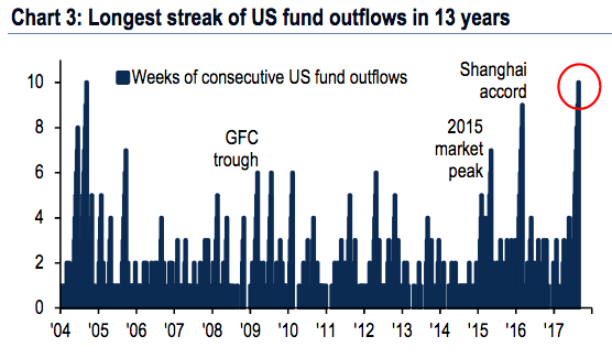 Traders are bailing from US stocks