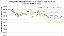 Honeywell's Stock Performance since Its 4Q17 Earnings Release