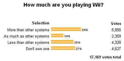 Poll results: Wii, PS3, 360 playing habits