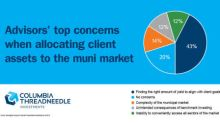 Financial Advisors Cite Yield, Market Complexity as Top Concerns with Muni Bond Allocation, According to Columbia Threadneedle Survey