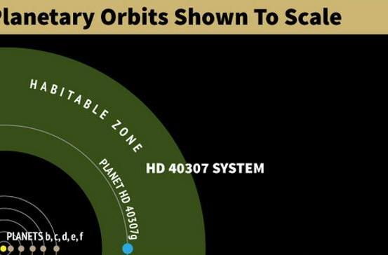 Potentially inhabitable super-Earth discovered in 6 planet solar system